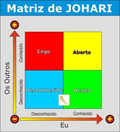 Matriz de Joari de diferenças pessoais