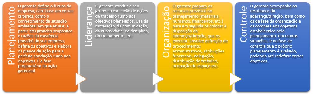 Atributos do Gerente (PLOC)