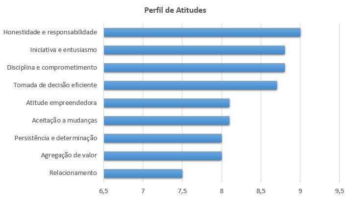 Perfil de atitudes
