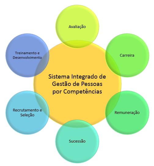 Sistema integrado de gestão por competências
