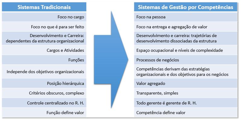 Sistemas Tradicionais X Sistemas de Gestão por Competências