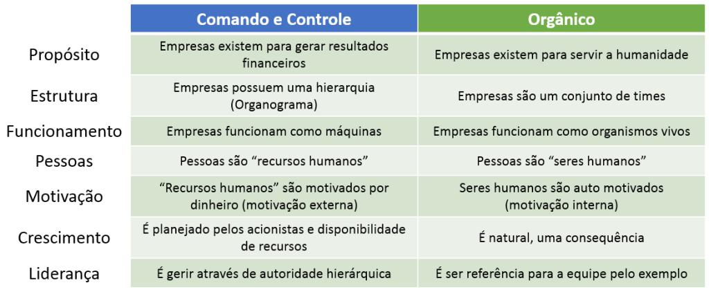 Comparação de empresas: Comando e Controle X Empresas Orgânicas