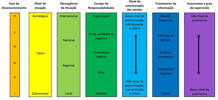 Variáveis diferenciadoras da Gestão por competências
